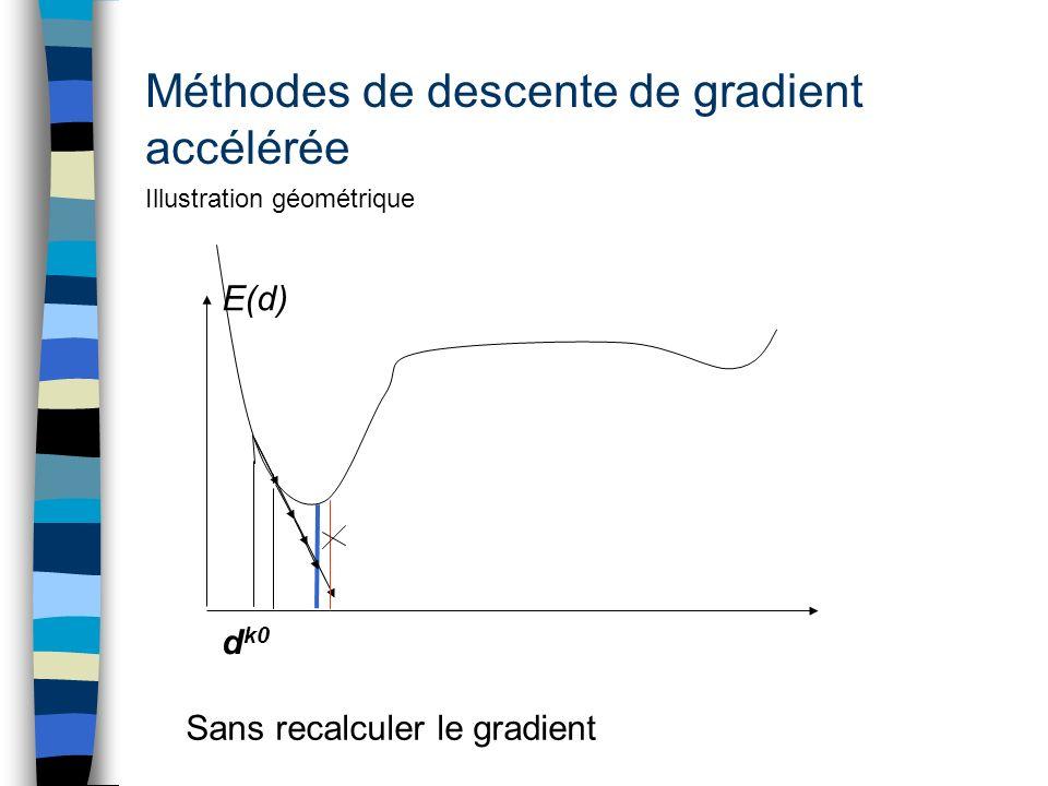 Méthodes de descente de gradient accélérée