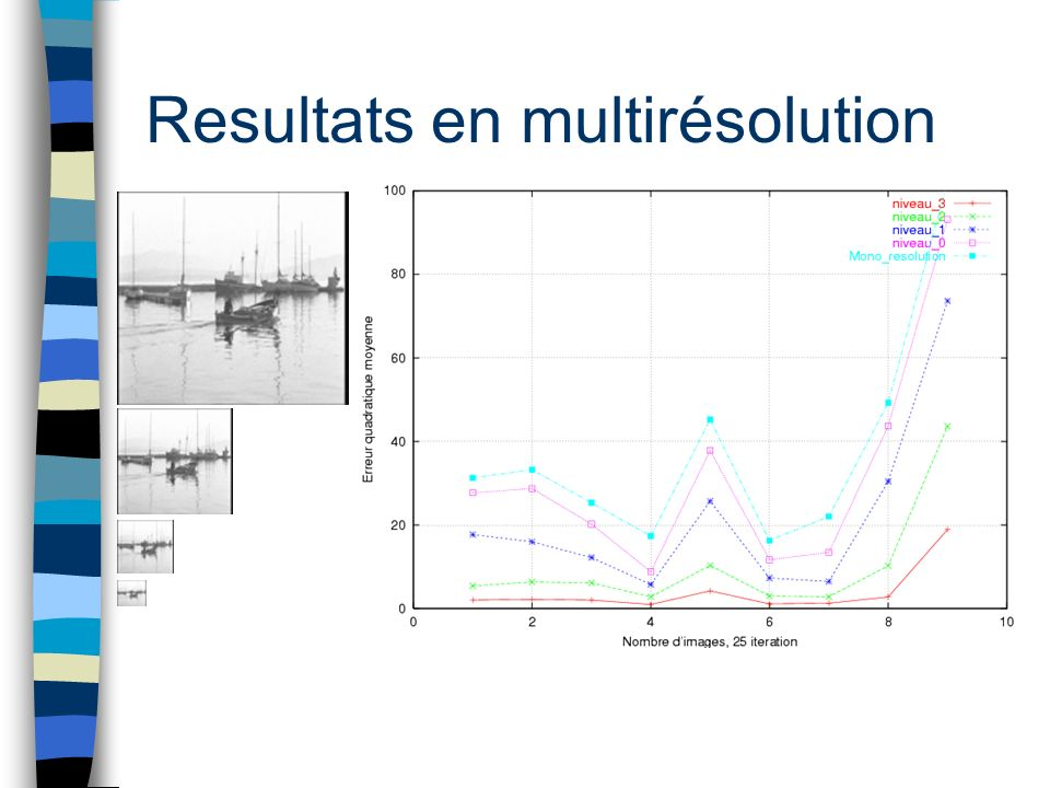 Resultats en multirésolution