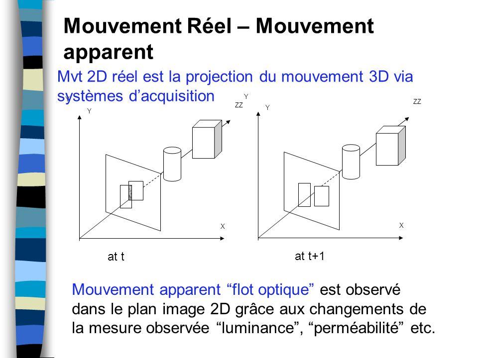 Mouvement Réel – Mouvement apparent