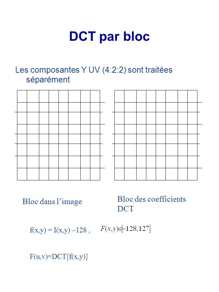 DCT par bloc Les composantes Y UV (4:2:2) sont traitées séparément