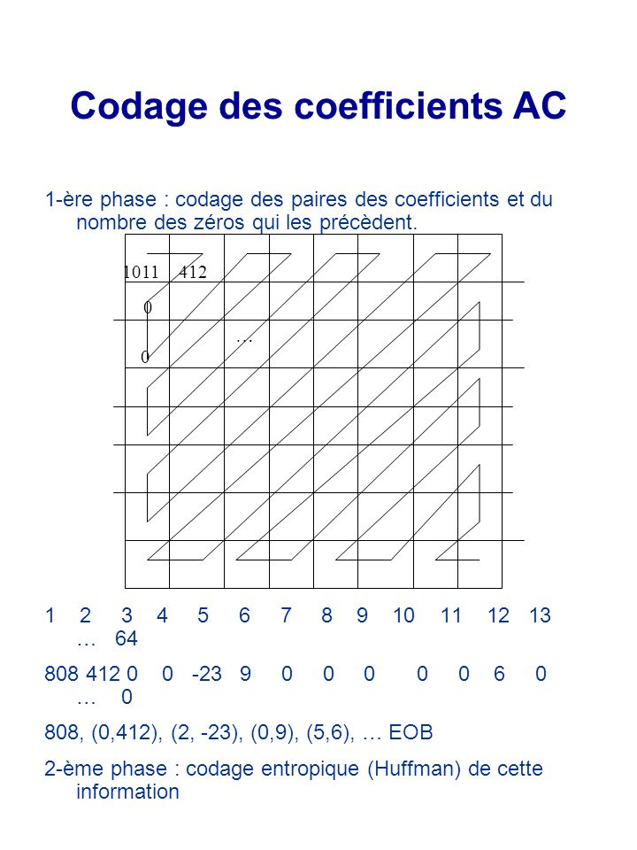 Codage des coefficients AC