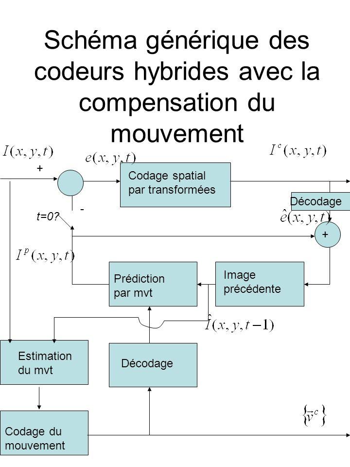 Schéma générique des codeurs hybrides avec la compensation du mouvement