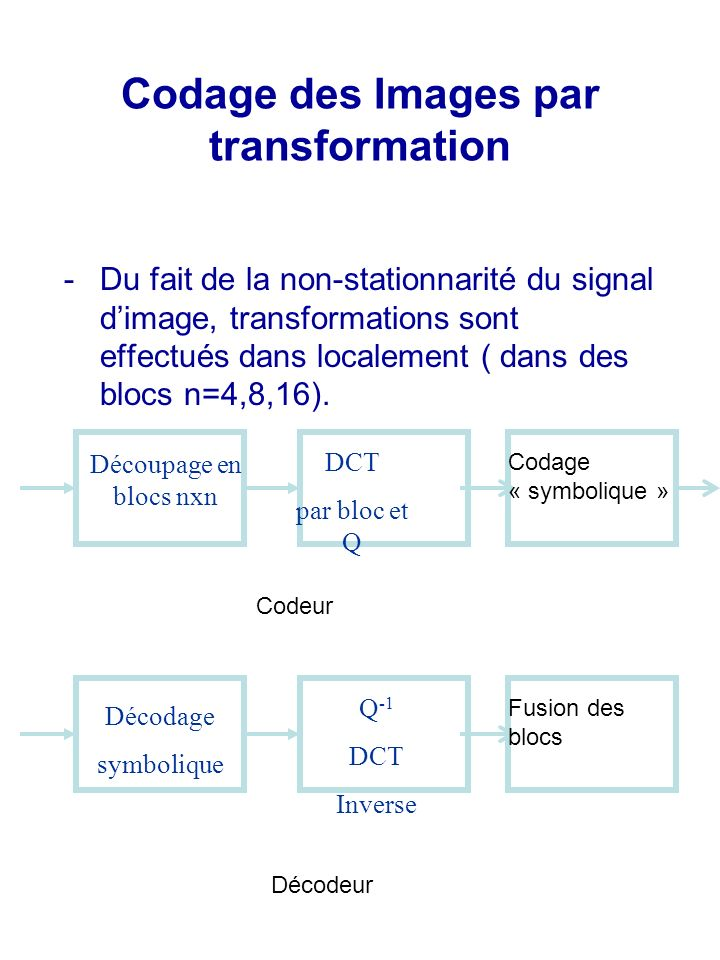 Codage des Images par transformation