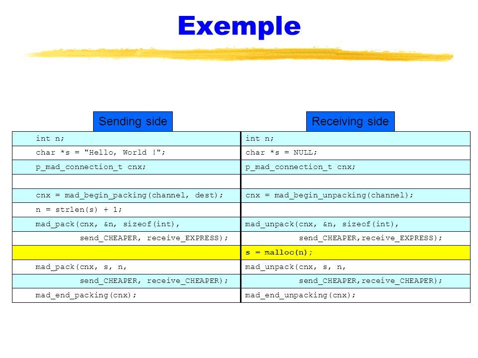 Exemple Sending side Receiving side int n; int n;