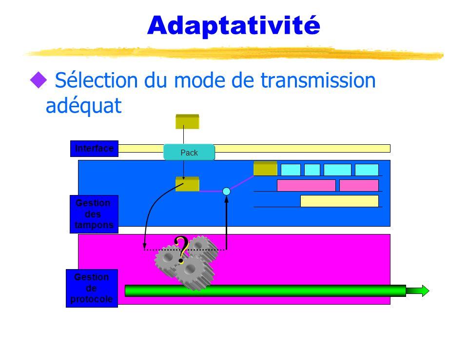 Adaptativité Sélection du mode de transmission adéquat Interface