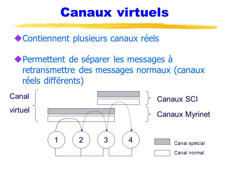 Canaux virtuels Contiennent plusieurs canaux réels
