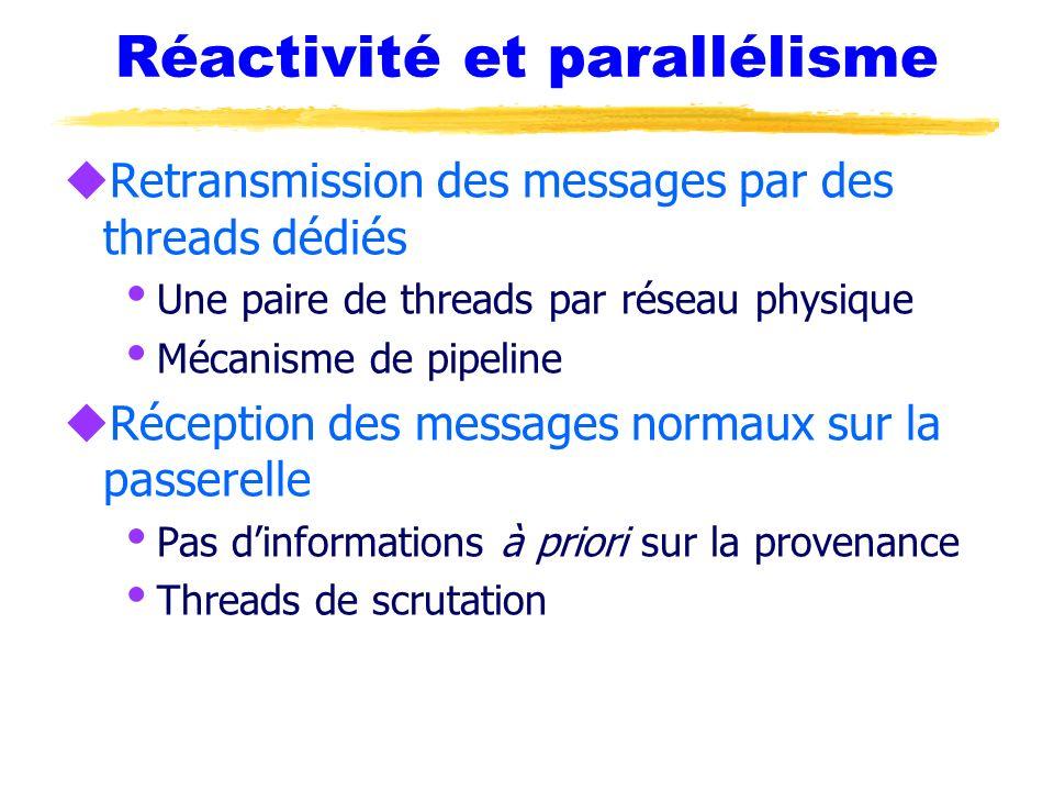 Réactivité et parallélisme
