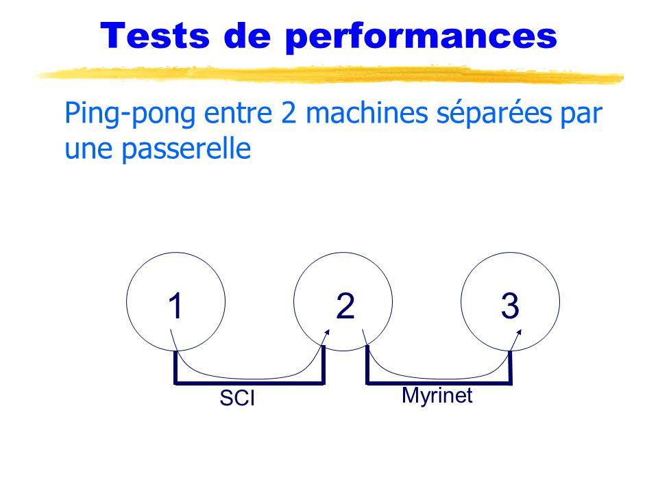 Tests de performances Ping-pong entre 2 machines séparées par une passerelle 1 2 3 SCI Myrinet