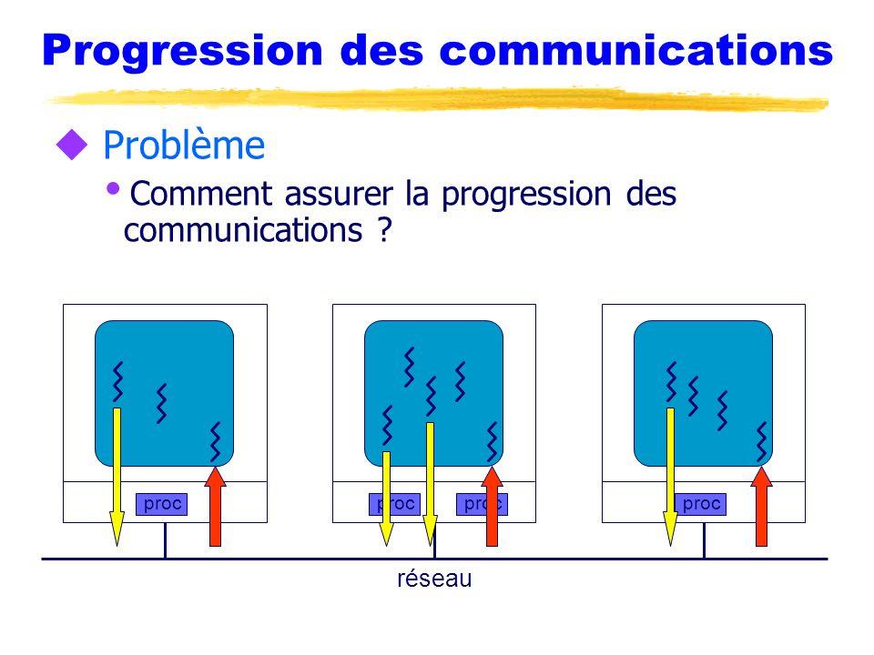 Progression des communications