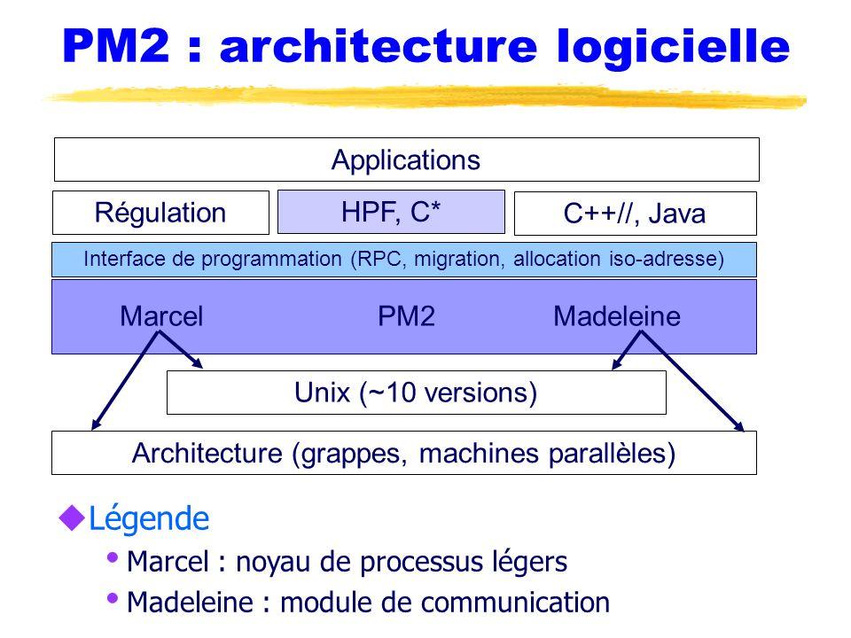 PM2 : architecture logicielle