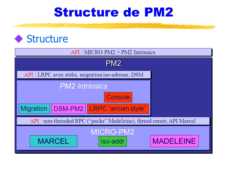 Structure de PM2 Structure PM2 PM2 Intrinsics MICRO-PM2 MARCEL