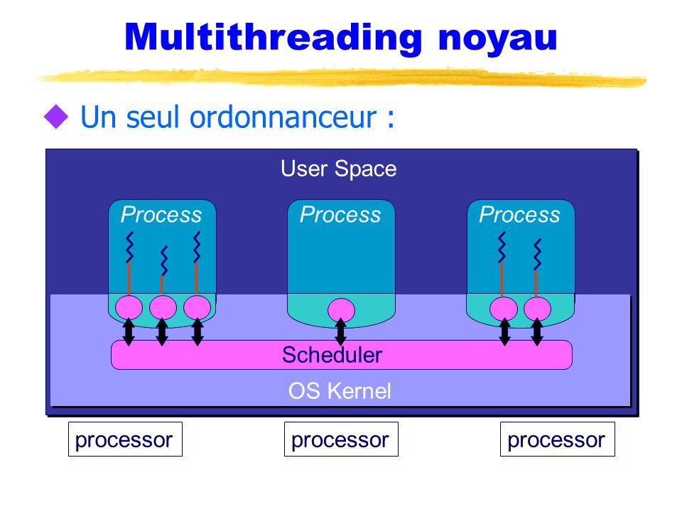 Multithreading noyau Un seul ordonnanceur : User Space Process