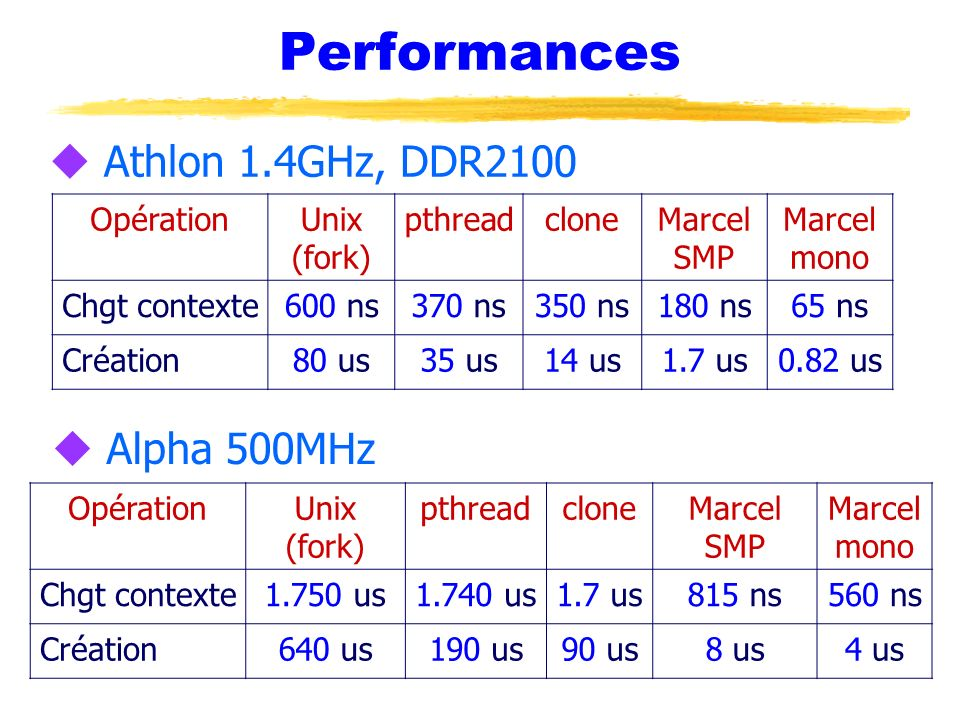 Performances Athlon 1.4GHz, DDR2100 Alpha 500MHz Opération Unix (fork)
