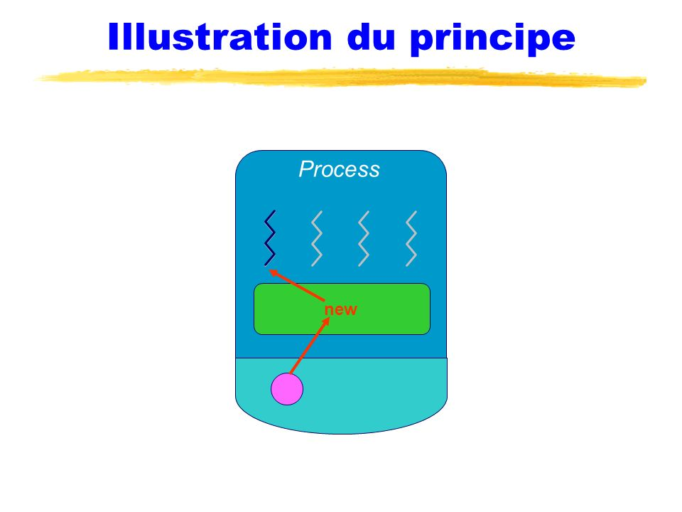 Illustration du principe