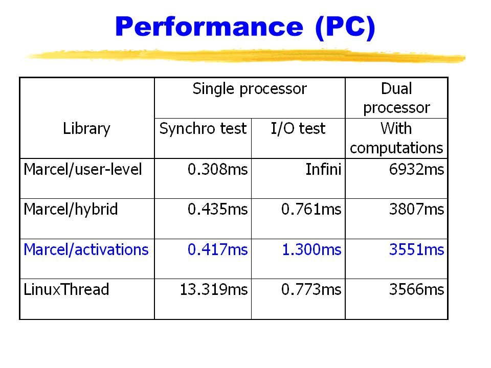 Performance (PC)