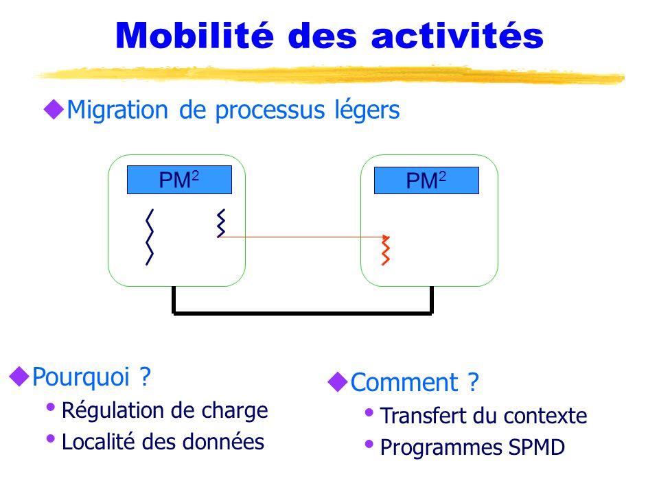 Mobilité des activités