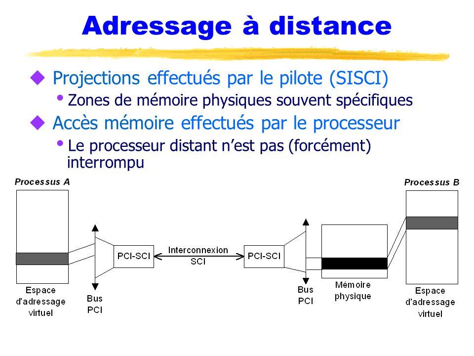 Adressage à distance Projections effectués par le pilote (SISCI)