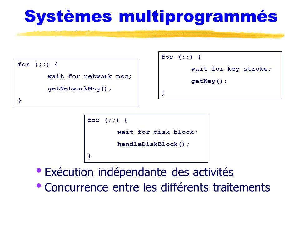 Systèmes multiprogrammés