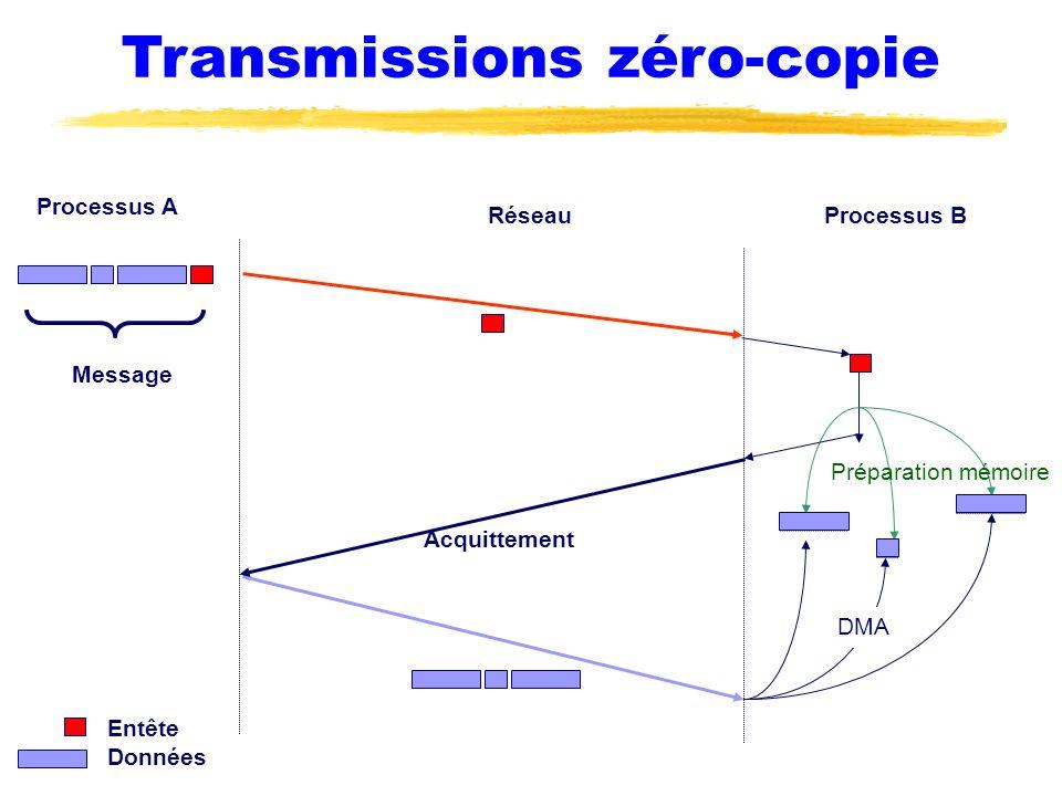 Transmissions zéro-copie