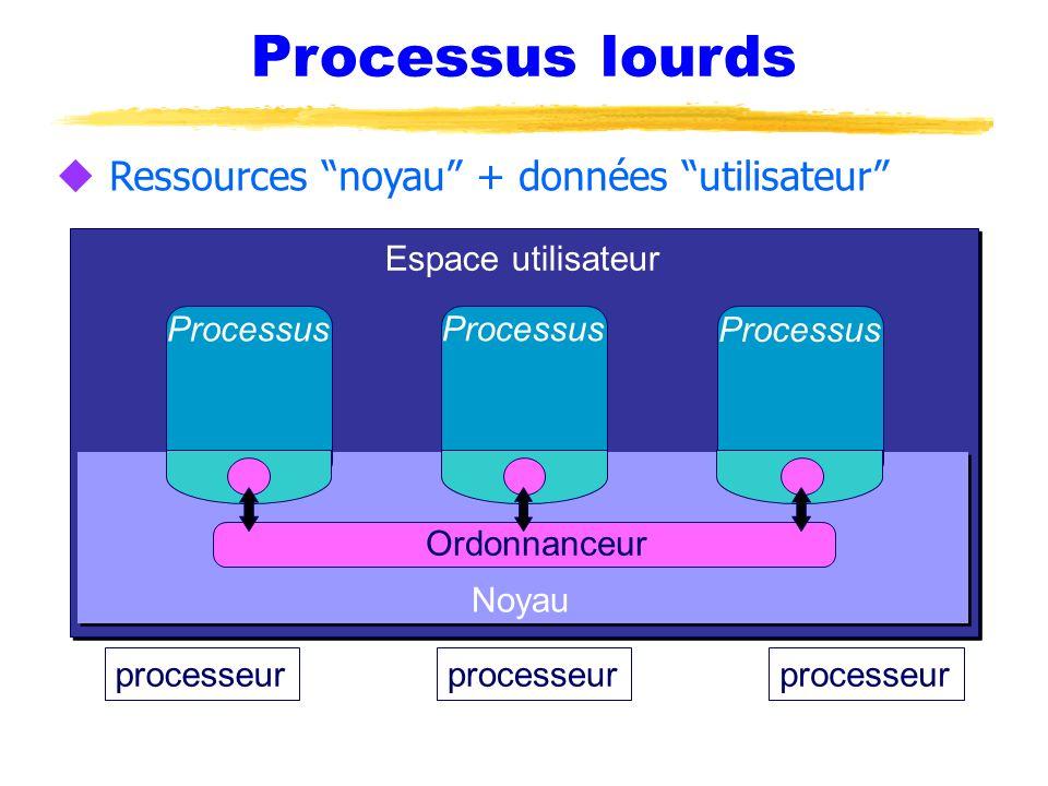 Processus lourds Ressources noyau + données utilisateur