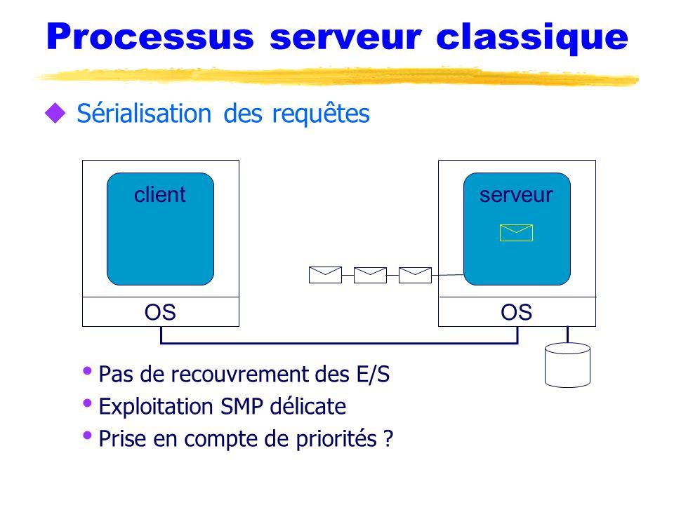 Processus serveur classique