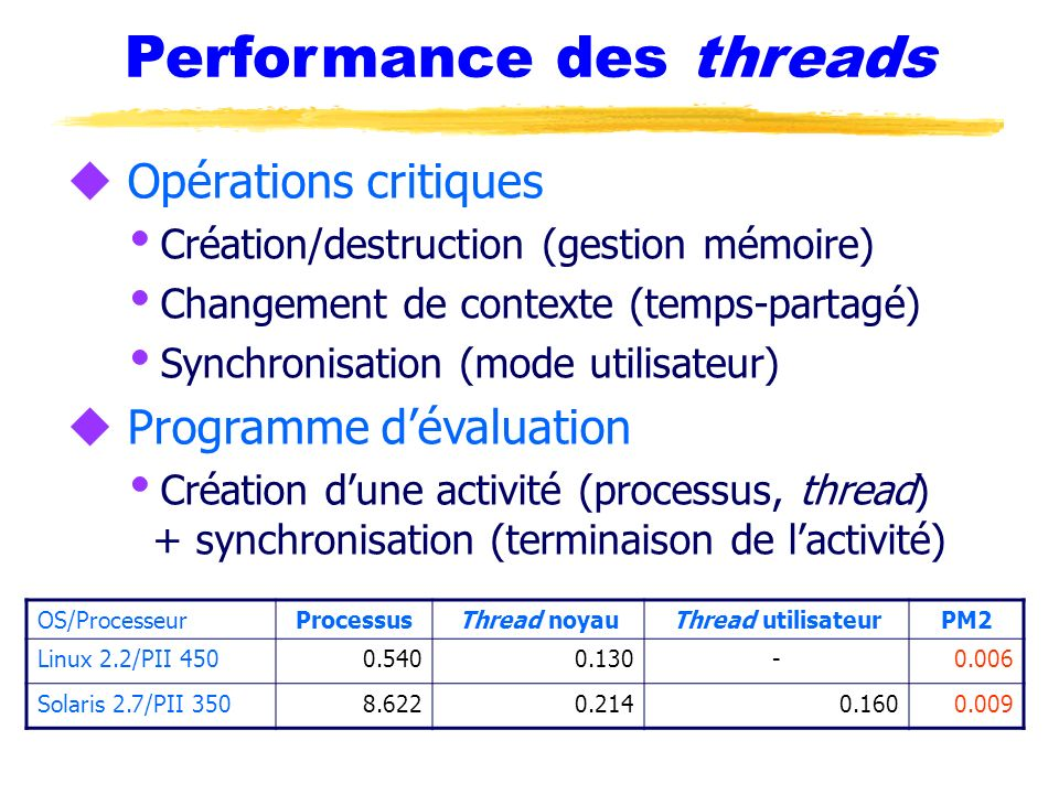 Performance des threads