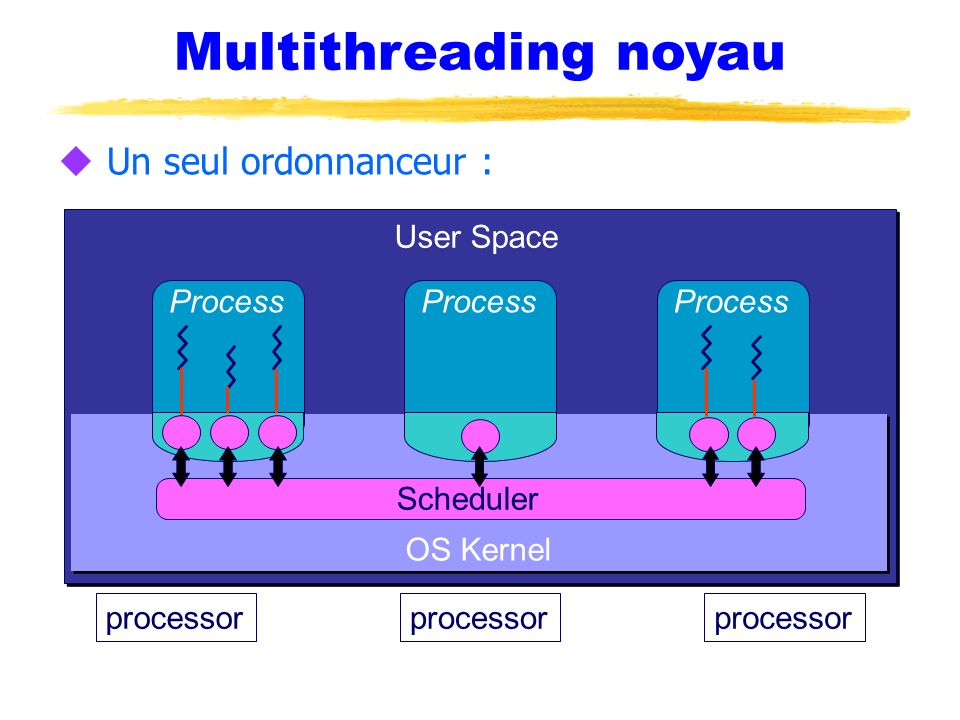 Multithreading noyau Un seul ordonnanceur : User Space Process