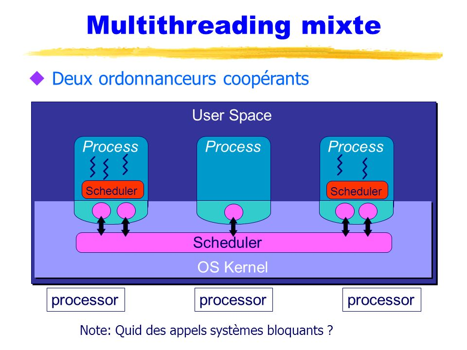 Multithreading mixte Deux ordonnanceurs coopérants User Space Process