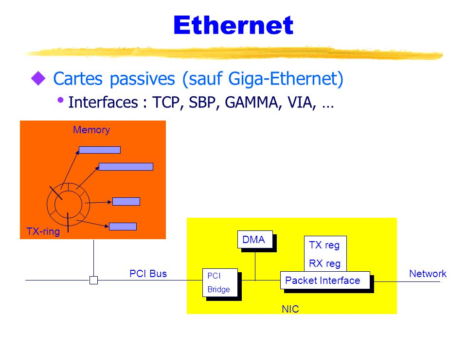 Ethernet Cartes passives (sauf Giga-Ethernet)