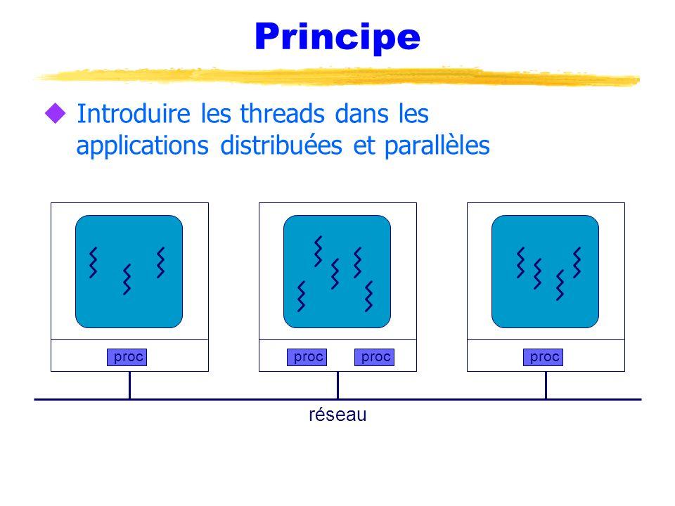 Principe Introduire les threads dans les applications distribuées et parallèles. proc. proc. proc.