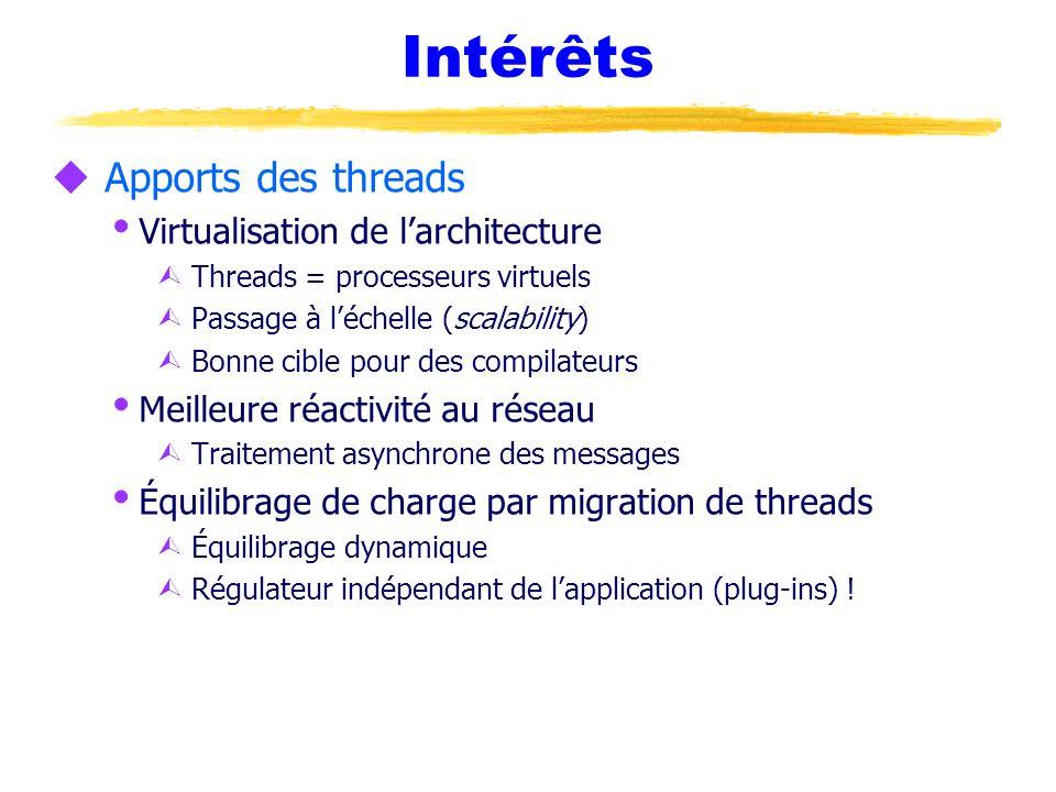 Intérêts Apports des threads Virtualisation de l'architecture