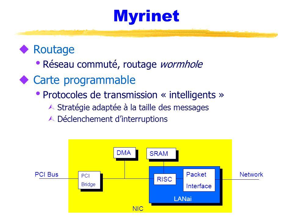 Myrinet Routage Carte programmable Réseau commuté, routage wormhole
