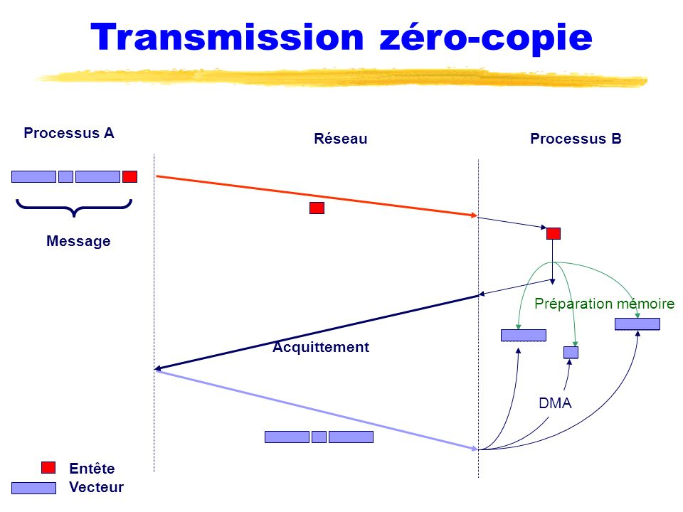 Transmission zéro-copie
