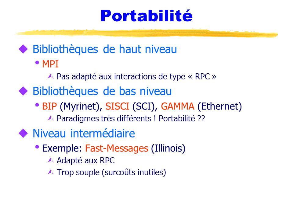 Portabilité Bibliothèques de haut niveau Bibliothèques de bas niveau