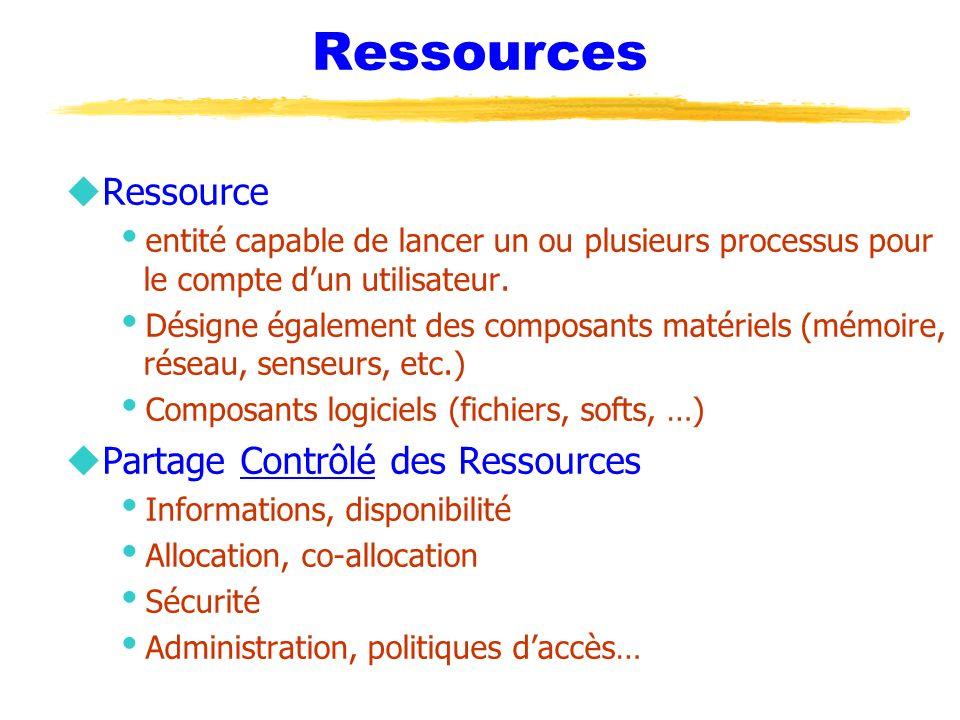 Ressources Ressource Partage Contrôlé des Ressources