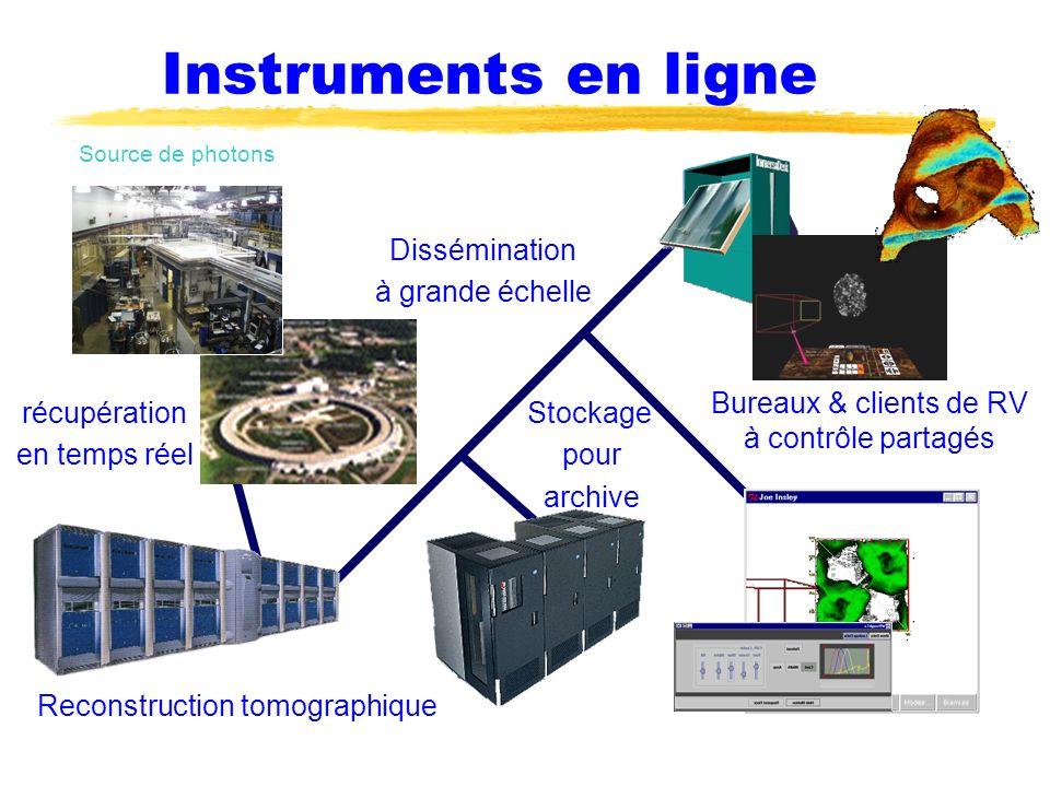 Instruments en ligne Dissémination à grande échelle