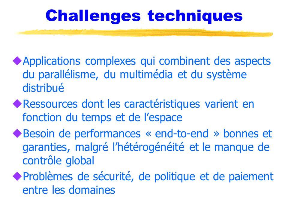 Challenges techniques