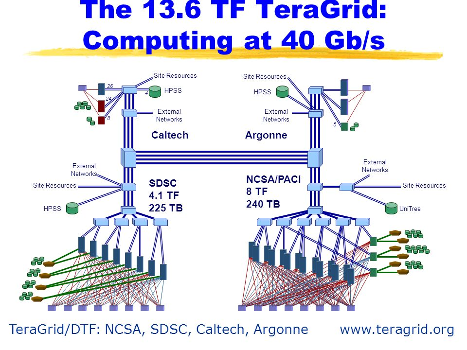 The 13.6 TF TeraGrid: Computing at 40 Gb/s