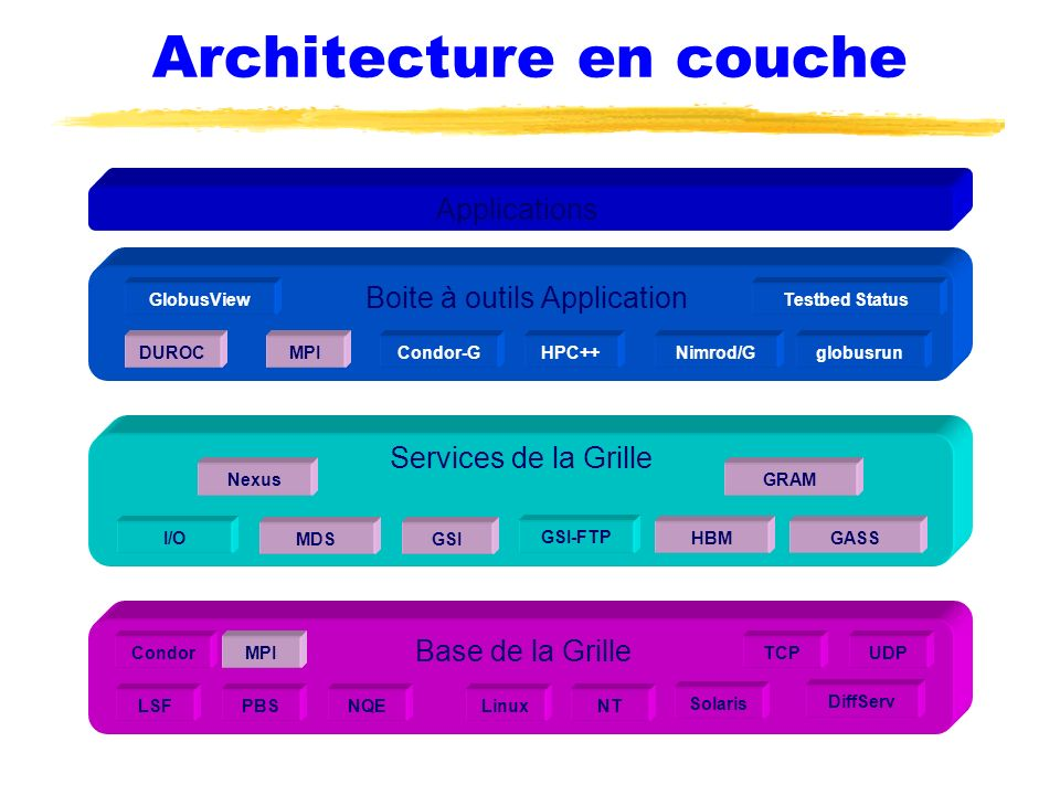 Architecture en couche