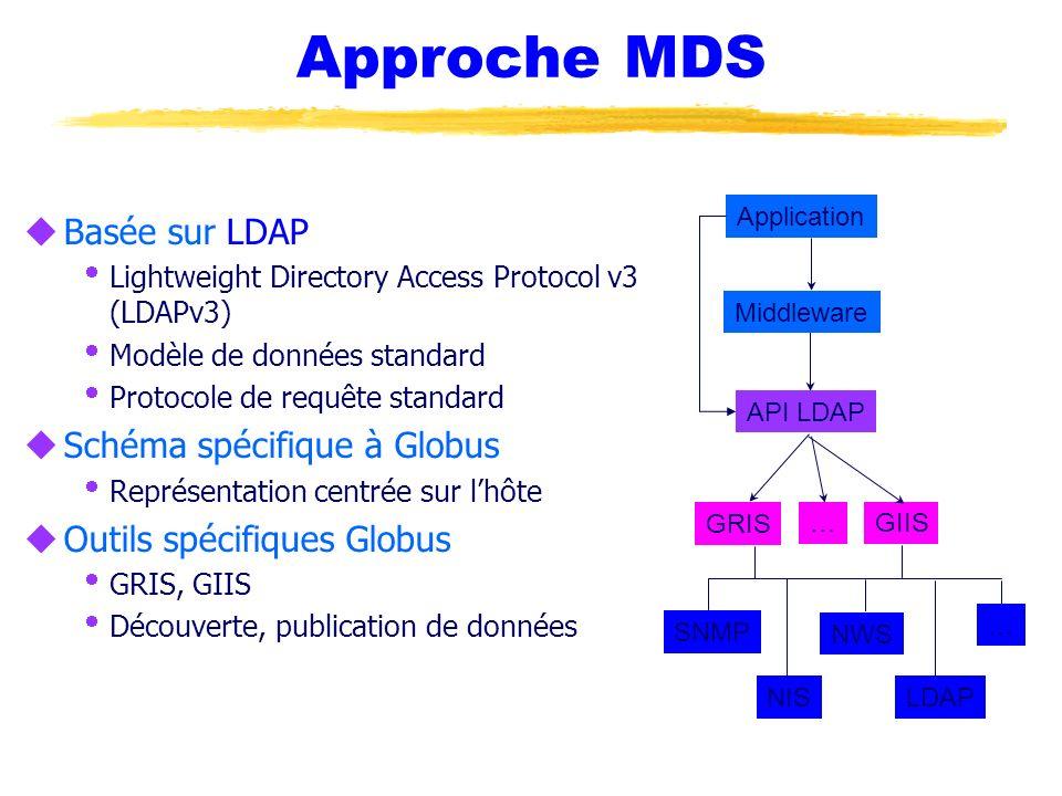 Approche MDS Basée sur LDAP Schéma spécifique à Globus