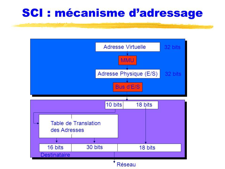 SCI : mécanisme d'adressage