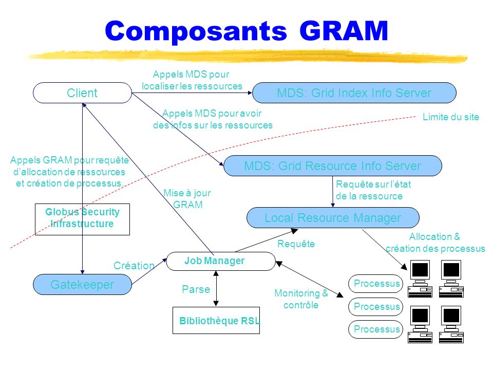 Composants GRAM Client MDS: Grid Index Info Server