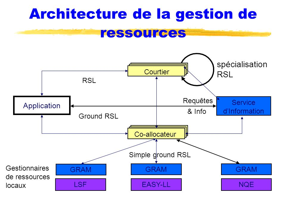Architecture de la gestion de ressources