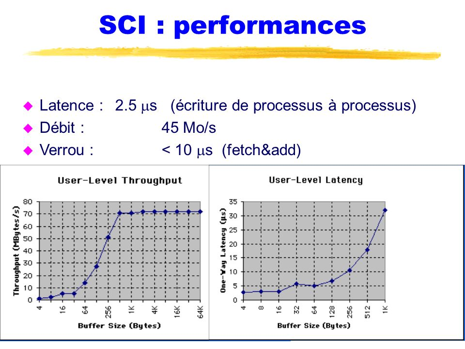 SCI : performances Latence : 2.5 ms (écriture de processus à processus) Débit : 45 Mo/s.