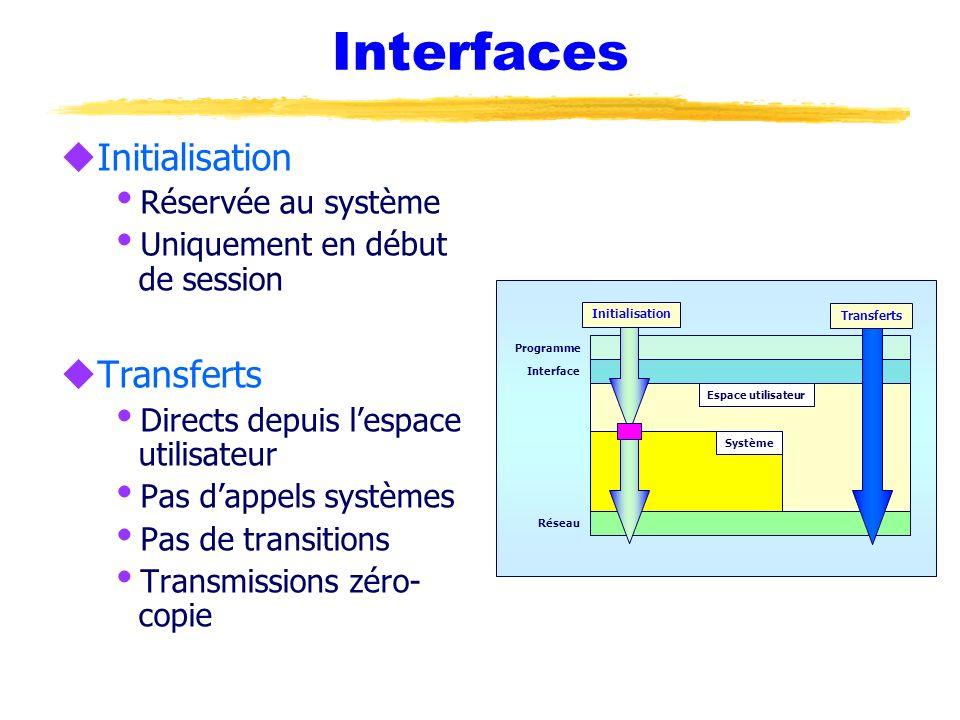 Interfaces Initialisation Transferts Réservée au système