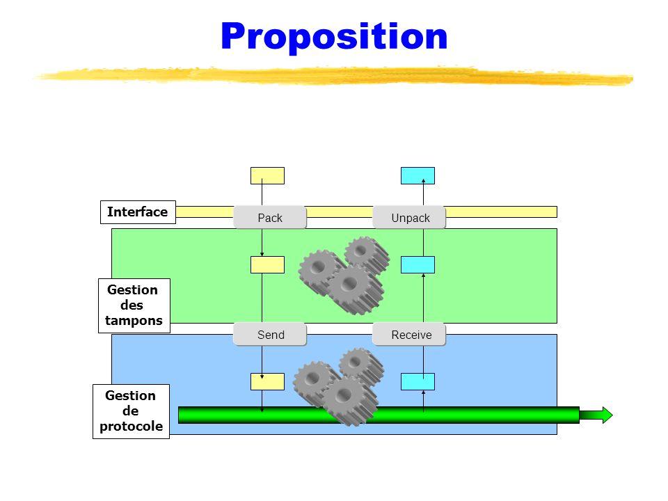 Proposition Interface Gestion des tampons Gestion de protocole Pack