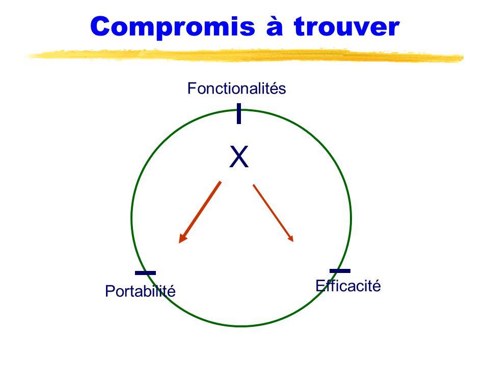 Compromis à trouver Fonctionalités X Efficacité Portabilité