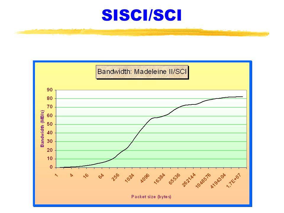 SISCI/SCI