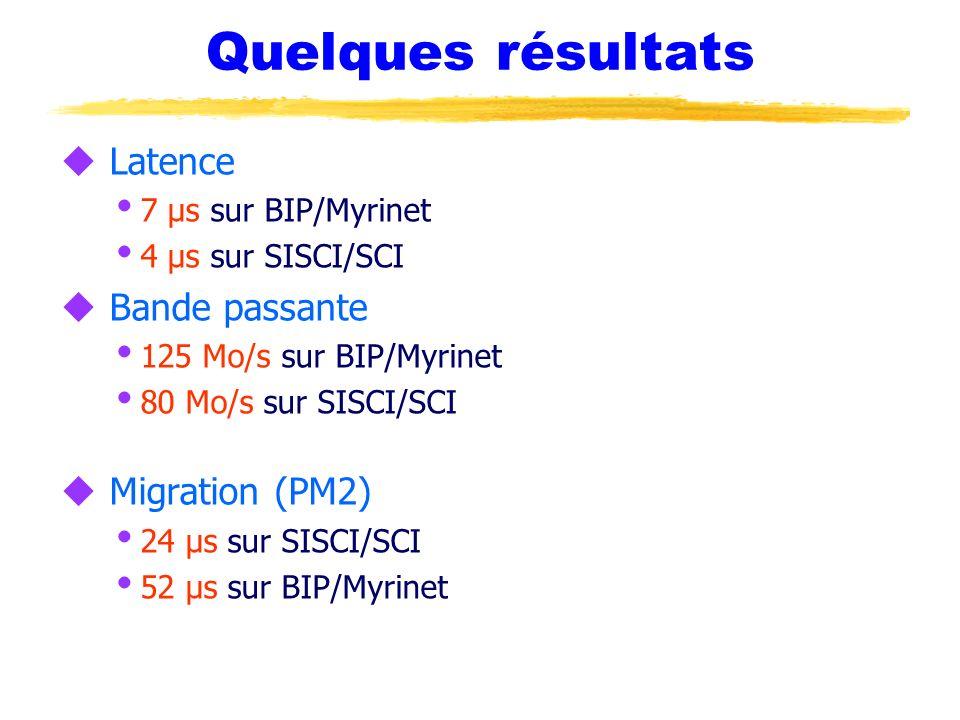 Quelques résultats Latence Bande passante Migration (PM2)