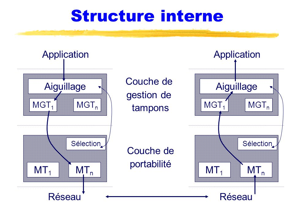 Structure interne Application Application Couche de gestion de tampons